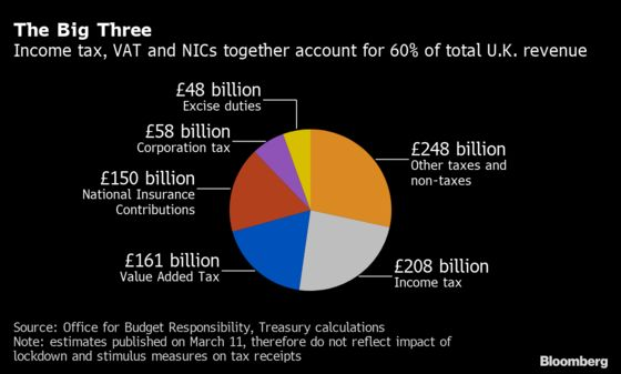 Sunak's Tax Choices to Fix U.K. Debt Range From Wealth to Fuel