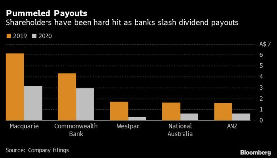 Australia Bank Dividend Cap Lifted as Recovery Takes Hold