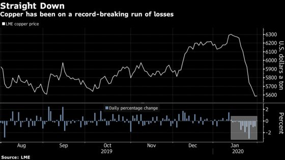 Hedge Funds Say Copper Is a Cheap, But Terrifying Trade
