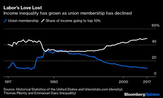 Unions Are Back in Favor. They Need to Seize the Moment.