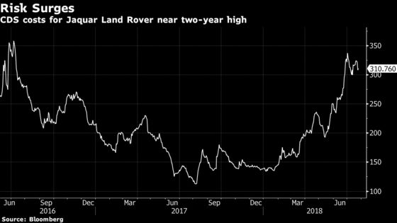 Jaguar Land Rover Debt Investors Run for Cover on Tariff Threats