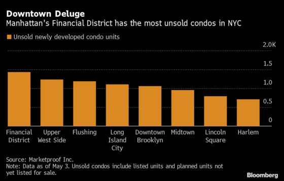 NYC's Financial District Condos Pile Up as Office Life Retreats