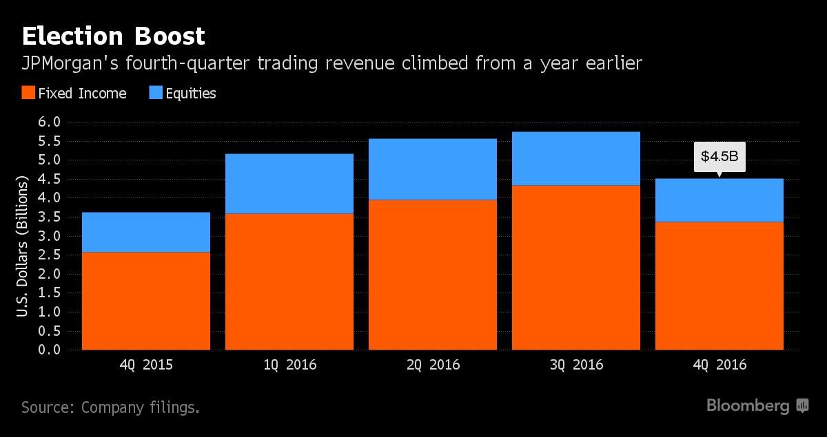 JPMorgan's Dimon Sees Economic 'Momentum' Building as Trading Surges