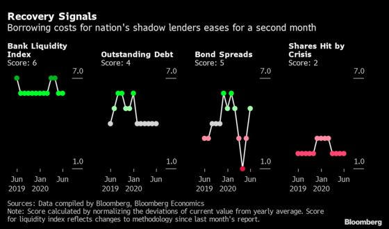 Low Borrowing Costs Can't Save India Shadow Banks in Crisis