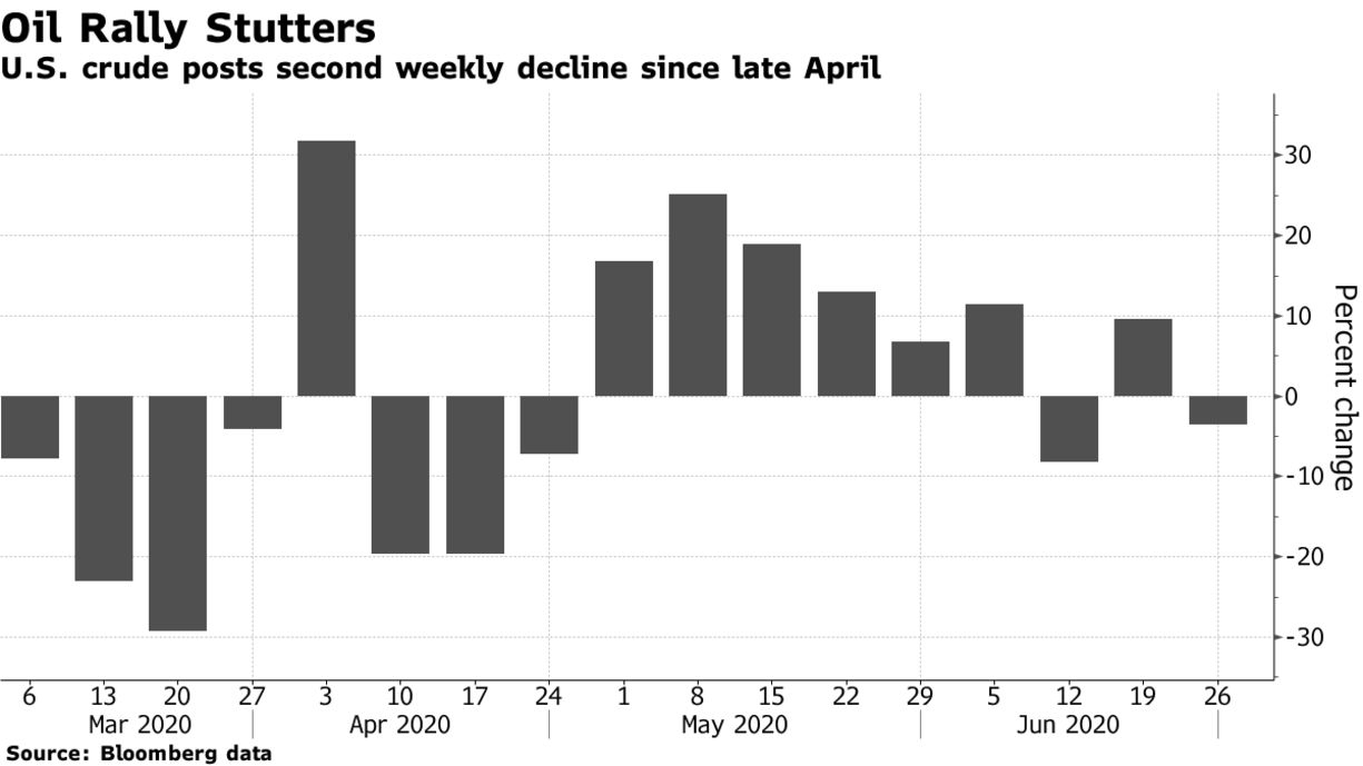 U.S. crude posts second weekly decline since late April