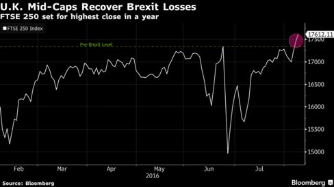 U.K. Stocks Inch Higher After Weekly Gain as Miners, Banks Rise