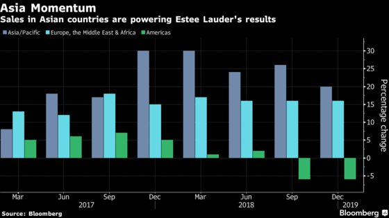 Estee Lauder Jumps Most in Seven Years as Asia Powers Expansion
