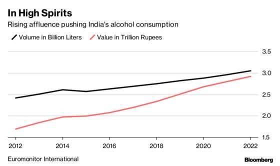 A Cheery Outlook for Liquor Sales as India Drinks More Premium Spirits