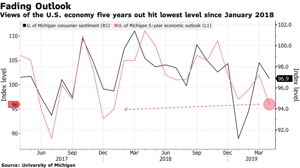 U S  Consumer Sentiment Falls as Outlook for Economy Weakens