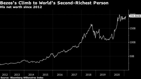 Jeff Bezos Is Stepping Back With Wealth Near All-Time High