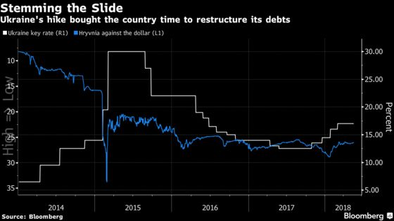 Turkey Rate Hike Hasn't Arrested Lira Slide. History Shows Why