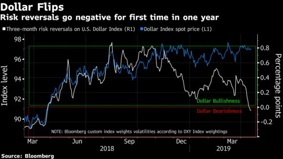 A Bearish Warning Sign Is Flashing for the Dollar