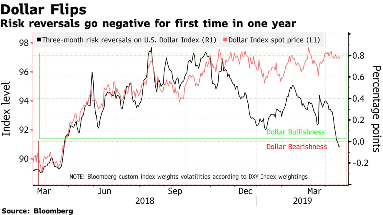 Risk reversals go negative for first time in one year