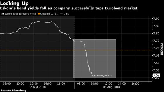 Eskom's Borrowing Costs Fall in First Eurobond Sale Since 2015