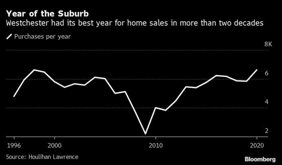New York Exodus Gives Westchester MostHome Sales in24 Years