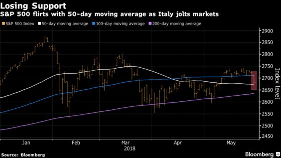 S&P 500 Tests 50-Day Moving Average as Italy Angst Rouses Bears