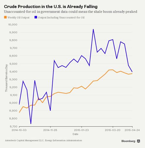 Crude Production in the U.S. is Already Falling