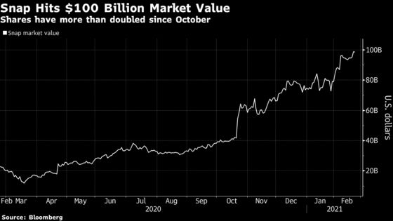 Snap Hits $100 Billion Market Value After Doubling in Four Months
