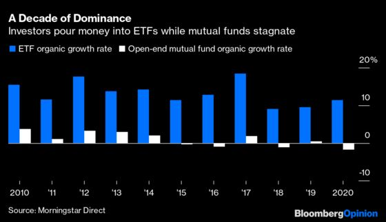 Mutual Funds Are Not Long for This ETF World