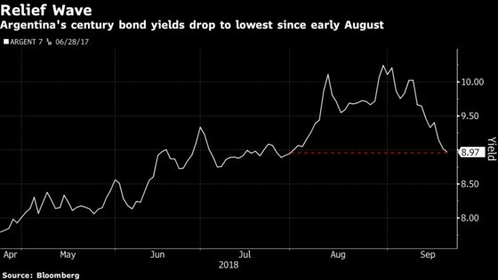 Argentina 100-Year Bond Rally Advances on IMF Optimism