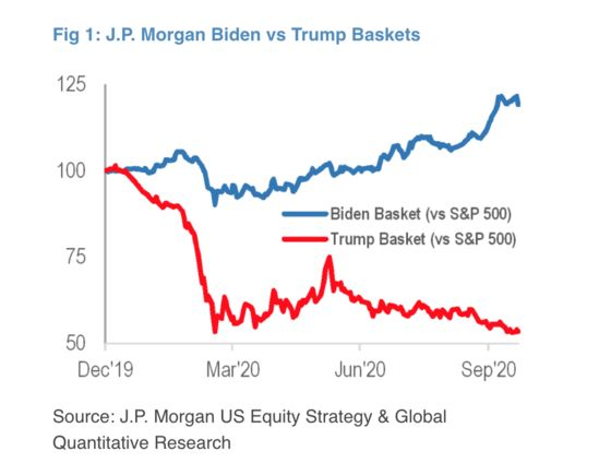 JPMorgan Sees S&P at 3,900 If Trump Wins Election: Taking Stock