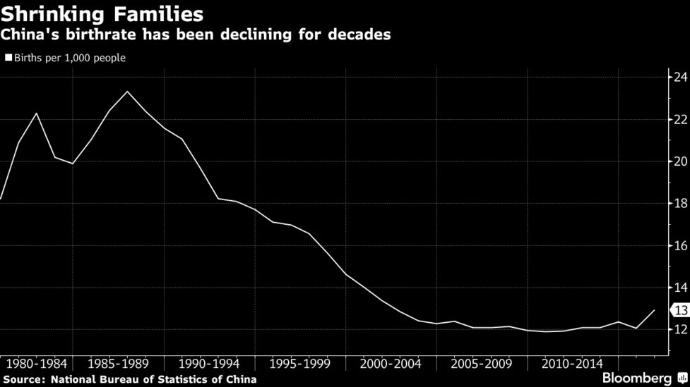 China Considers Ending Birth Limits as Soon as This Year - Bloomberg
