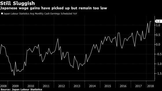Bank of Japan's Kuroda Says 3% Wage Gains Needed for Price Goal