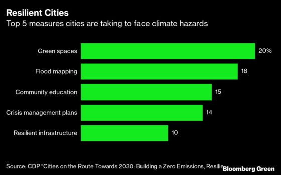 Cities Aren't Making Climate Investments Where They Matter Most