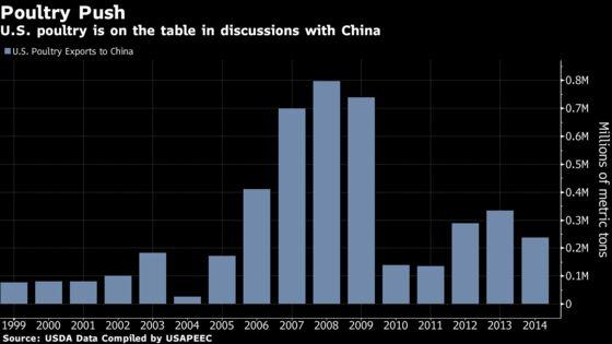U.S. andChina Discuss Chicken as Trade Talks Progress