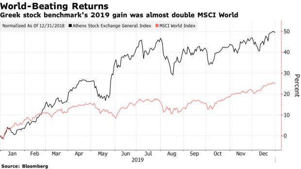 Greek stock benchmark's 2019 gain was almost double MSCI World