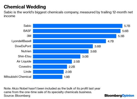 Saudi Arabia's $69 Billion Plastics Bet Weakens Its Oil Hedge