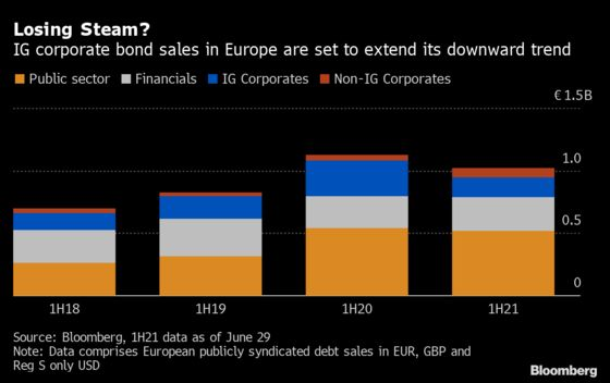 Europe's High-Grade Bond Sales Slow as Firms Recover From Pandemic