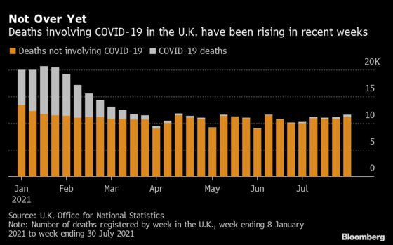 U.K. Says Covid as a Cause of Death Reaches Three Month High