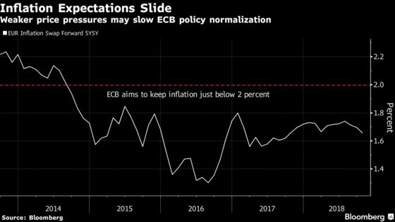 ECB Faces Exit Turbulence as Outlook Worsens: DecisionDayGuide