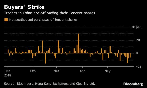 Tencent's No Longer a Sure Bet as China Selling Nears $1 Billion
