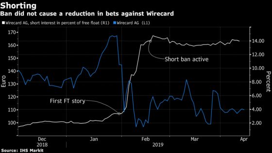 Bets Against Wirecard Are High as Short-Selling Ban's Expiration Looms
