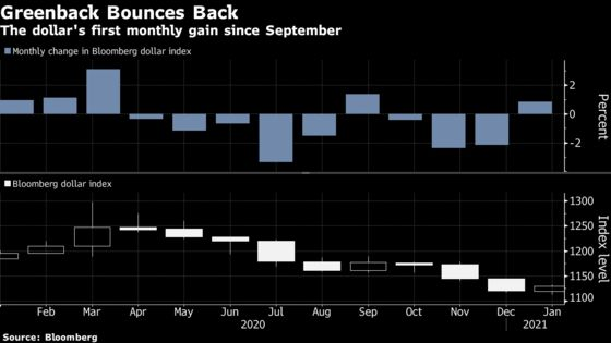 Shorting the Dollar Is Also Proving Uncomfortable at the Moment
