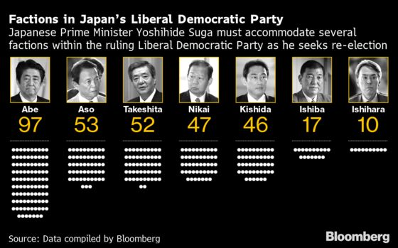 Japan's Suga Firms Up Key Re-Election Support Despite Low Polls