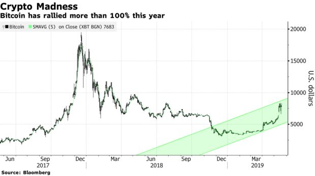 Bitcoin has rallied more than 100% this year