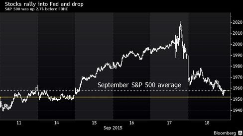 S&P 500 was up 2.7% in five days before FOMC