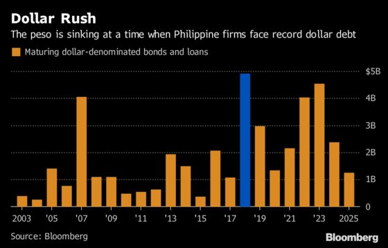 Falling Peso Hits Debt-Laden Philippine Companies