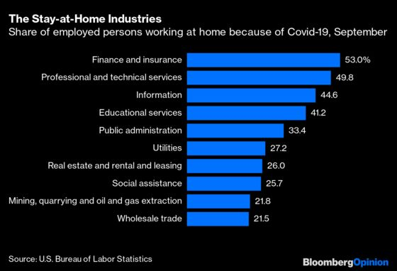 Who's Still Working at Home? You, Probably