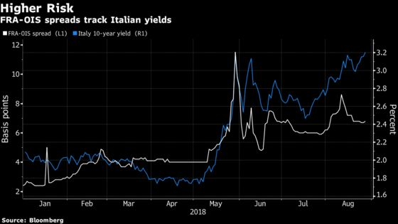 Italy Bond Traders Aren't Sitting and Waiting for the Next Storm