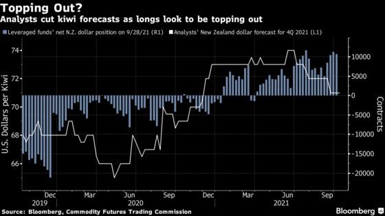 Kiwi Gets Left Behind as Sure Bets on Rate Hikes Start to Waver