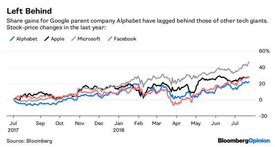 Google Gives Investors a Reason for Short Memories