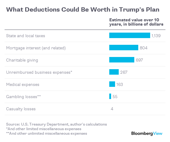 Why It's Hard To Pay For Trump's Tax Cuts