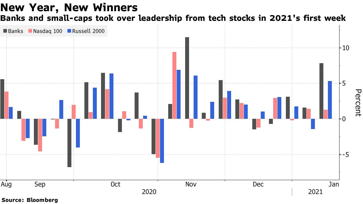 Banks and small-caps took over leadership from tech stocks in 2021's first week