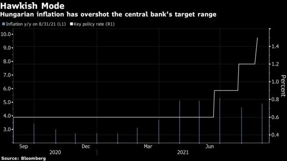 Hungarian Prices Jump More Than Expected, Backing Rate Hikes
