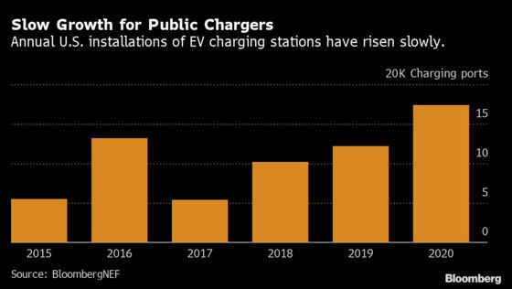 Electric Car-Charging Business Is Doing Everything But Making Money