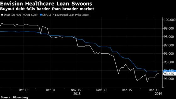 Leveraged Loan Investors Worry Good Times Will Soon Haunt Them